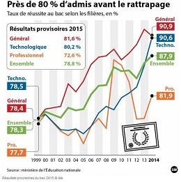 Communiqué d'Alain Avello, secrétaire général du Collectif Racine : Bac 2015 : l'imposture égalitariste, encore et toujours